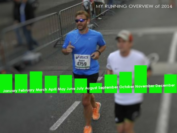 My Running Overview 2014